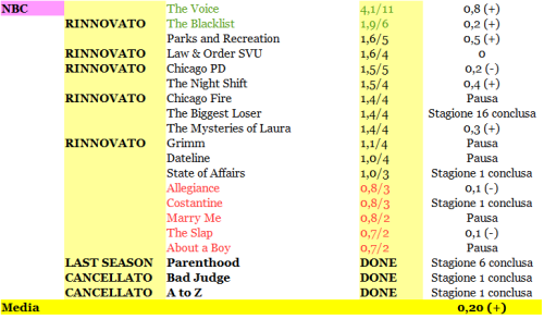 RATING NBC 22-27_02