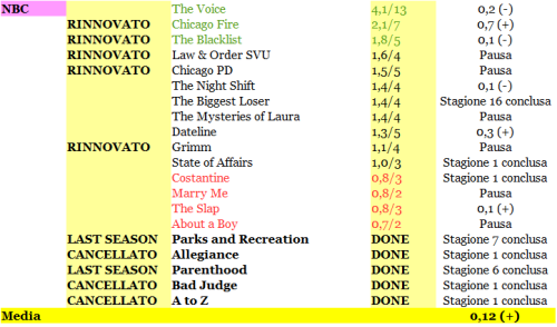 RATING NBC Da 1 a 6-03-2015