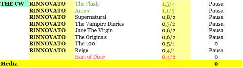 RATING THE CW Da 1 a 6-03-2015