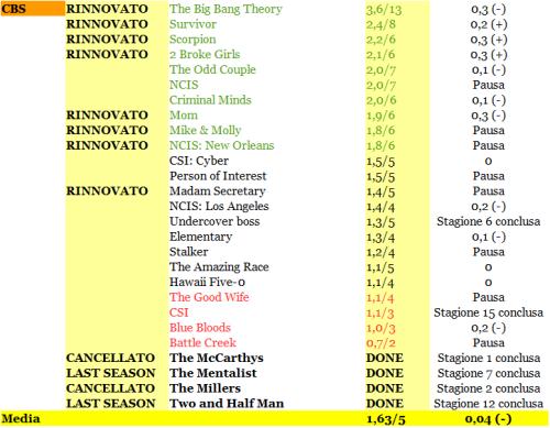 RATING CBS 19-24_04