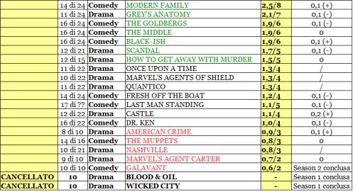 ABC rating 21-26_02_16