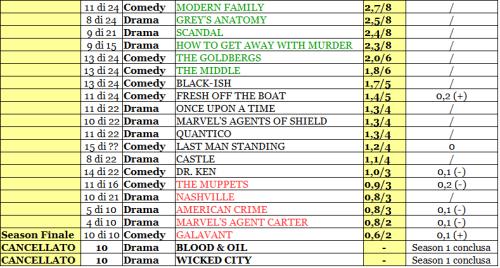 ABC rating 31-05_02_16