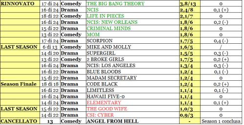 CBS rating 21-26_02_16