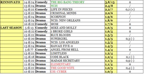 CBS rating 31-05_02_16