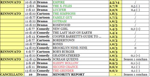 FOX rating 31-05_02_16