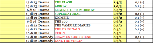 THE CW rating 21-26_02_16