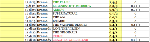 THE CW rating 31-05_02_16